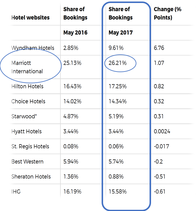 Share of Bookings Percentage Chart per Hotel