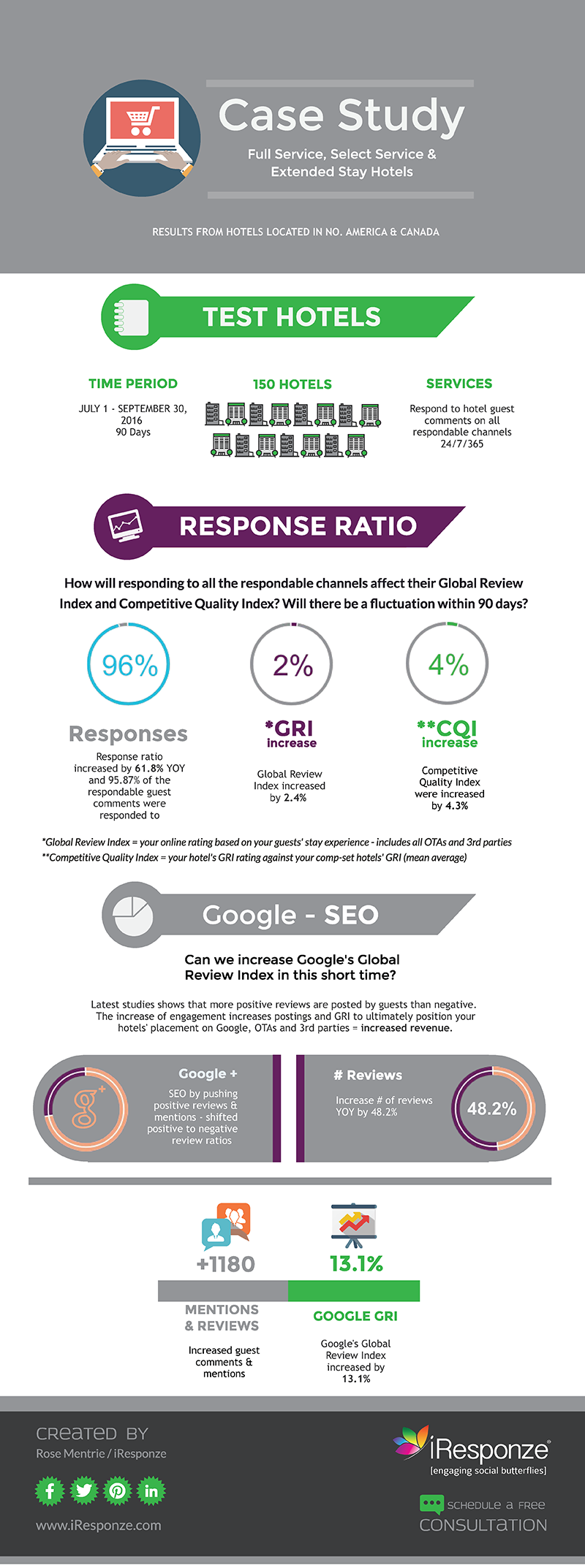 How-responding-to-reviews-affects-GRI-CQI.png
