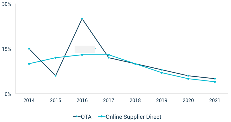 OTA v Hotel Online Direct Bookings Annual Growth