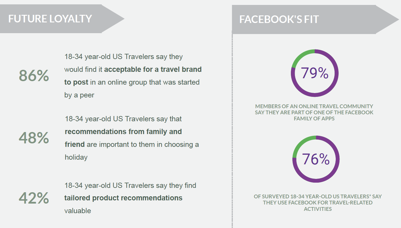 Can Facebook Influence Guest Loyalty?