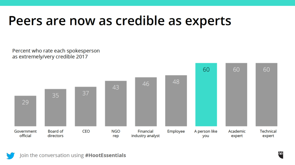 Graph of Credible Experts